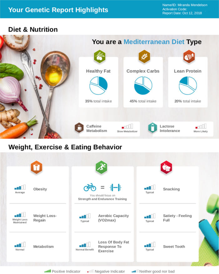 Finding the right fitness routine and diet for my body: Gene Based Diet, DNA Based Diet. Pathway FiT iQ Review | Slashed Beauty